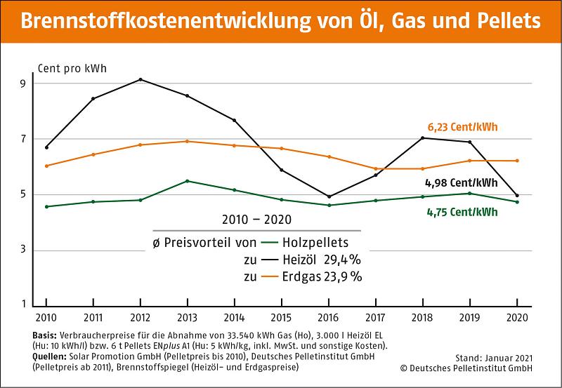 Brennstoffkostenentwicklung von Gas, Öl und Pellets 2010 - 2020