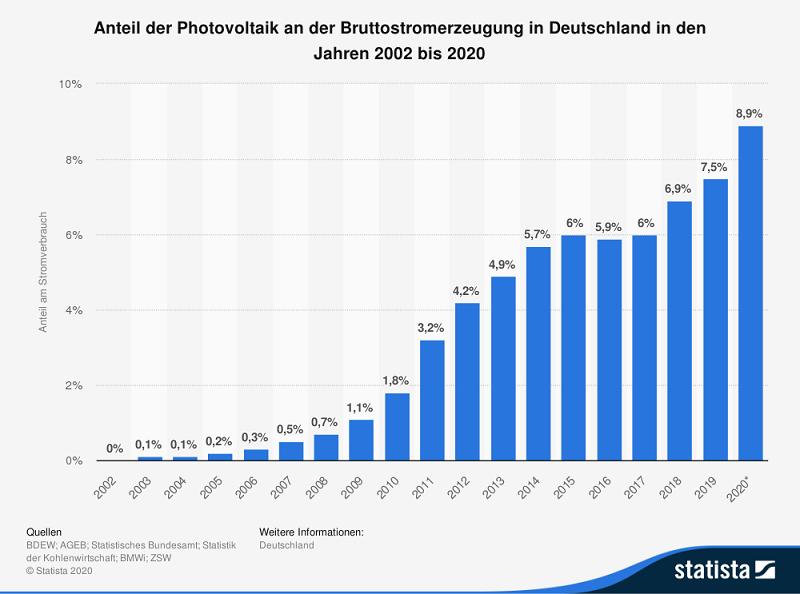 Grafik Antiel Photovoltaik an deutscher Stromerzeugung