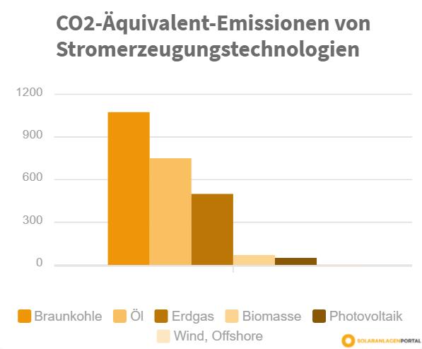 Grafik: CO2-Aequivalent-Emissionen von Stromerzeugungstechnologien zeigen, dass Klimaschutz ein Beweggrund für Photovoltaik ist.