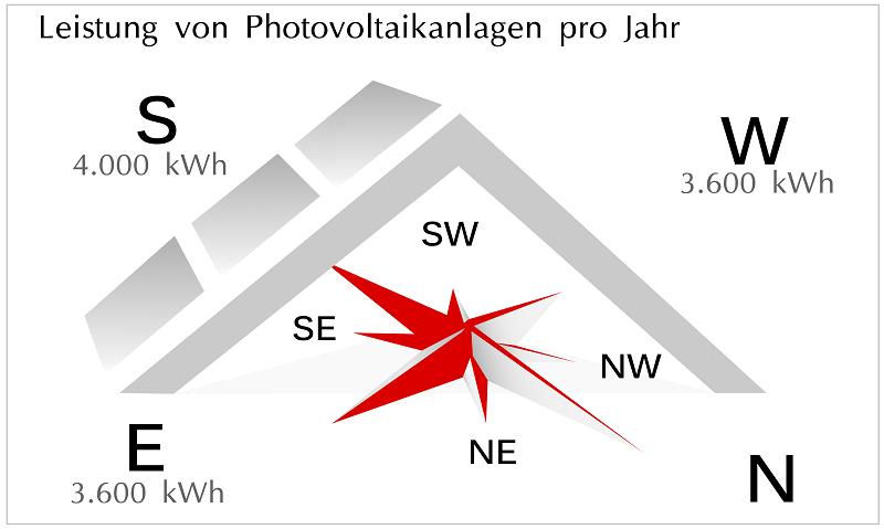 Grafik: Jährliche Leistung von Photovoltaikanlagen je nach Dachausrichtung.
