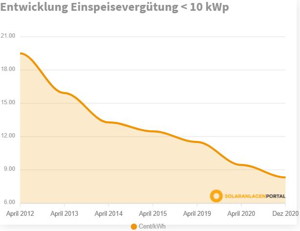 Grafik: Entwicklung der Einspeisevergütung von 2012 bis 2020.