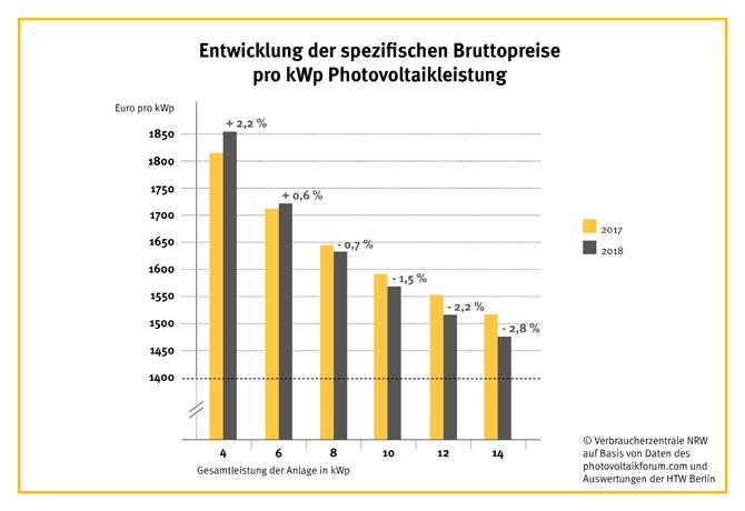 Grafik: Entwicklung der spezifischen Bruttopreise pro kWp Photovoltaikleistung.
