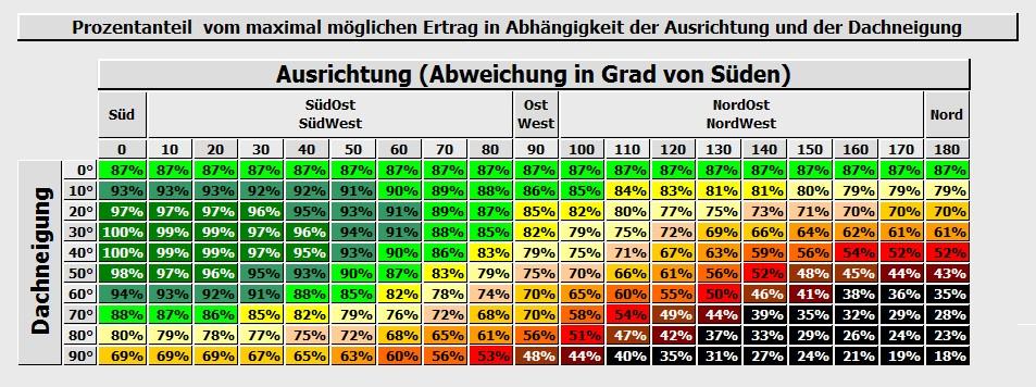 Tabelle mit Prozentanteilen von maximal möglichem Photovoltaik-Ertrag in Abhängigkeit von Dachausrichtung und Dachneigung.