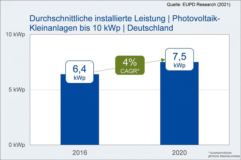 Grafik: Durchschnittliche installierte Leistung von Photovoltaik-Kleinanlagen 2016 und 2020 im Vergleich.