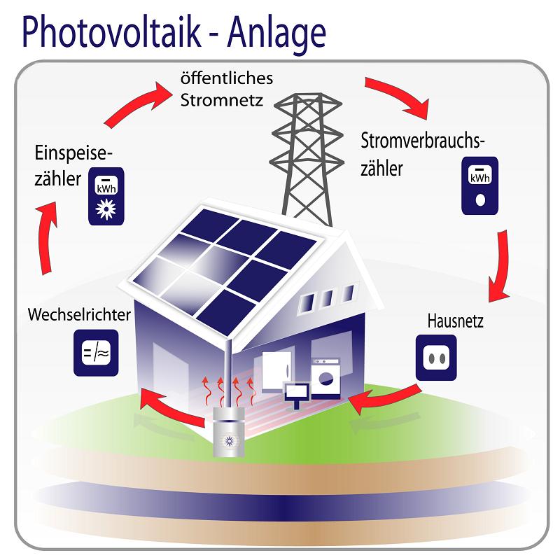 Grafik: Einspeisung von Photovoltaikstrom