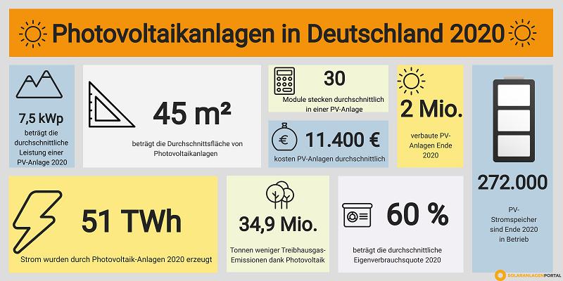 Grafik mit Zahlen zur Photovoltaik in Deutschland 2020. Das Wachstum im Bereich des Solarstroms ist in vielen Bereichen ablesbar.