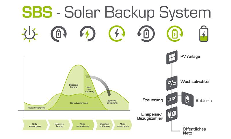 Grafik: SBS Solar Backup System einer PV-Anlage mit Speicher.