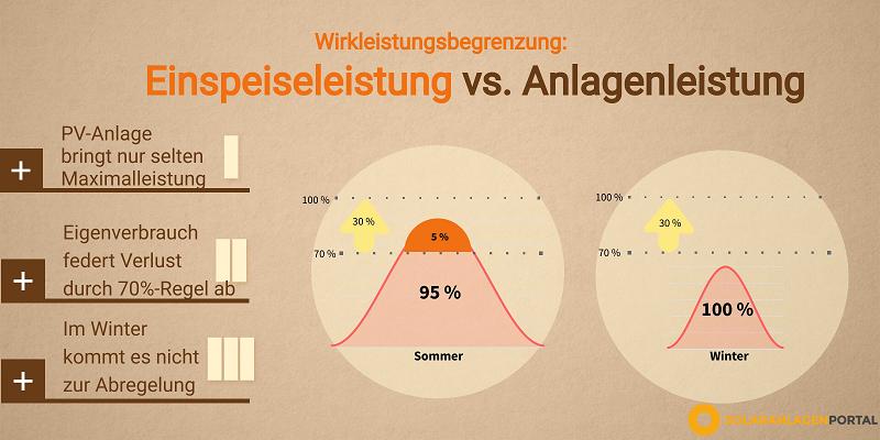 Grafik, die Einspeiseleistung versus Anlagenleistung einer PV-Anlage visualisiert