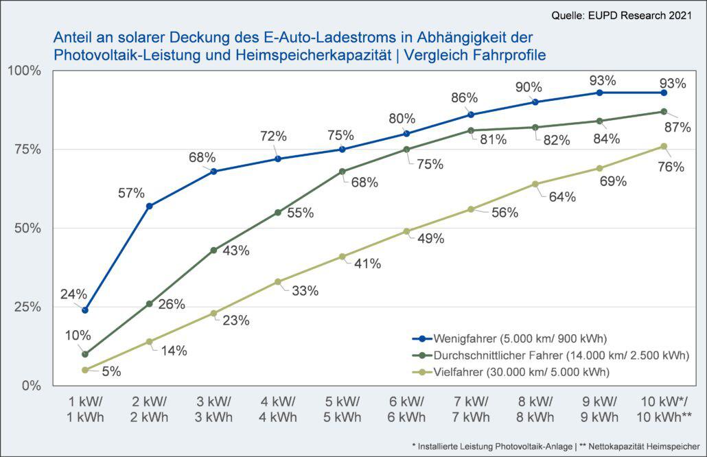 Bildquelle: EUPD Research