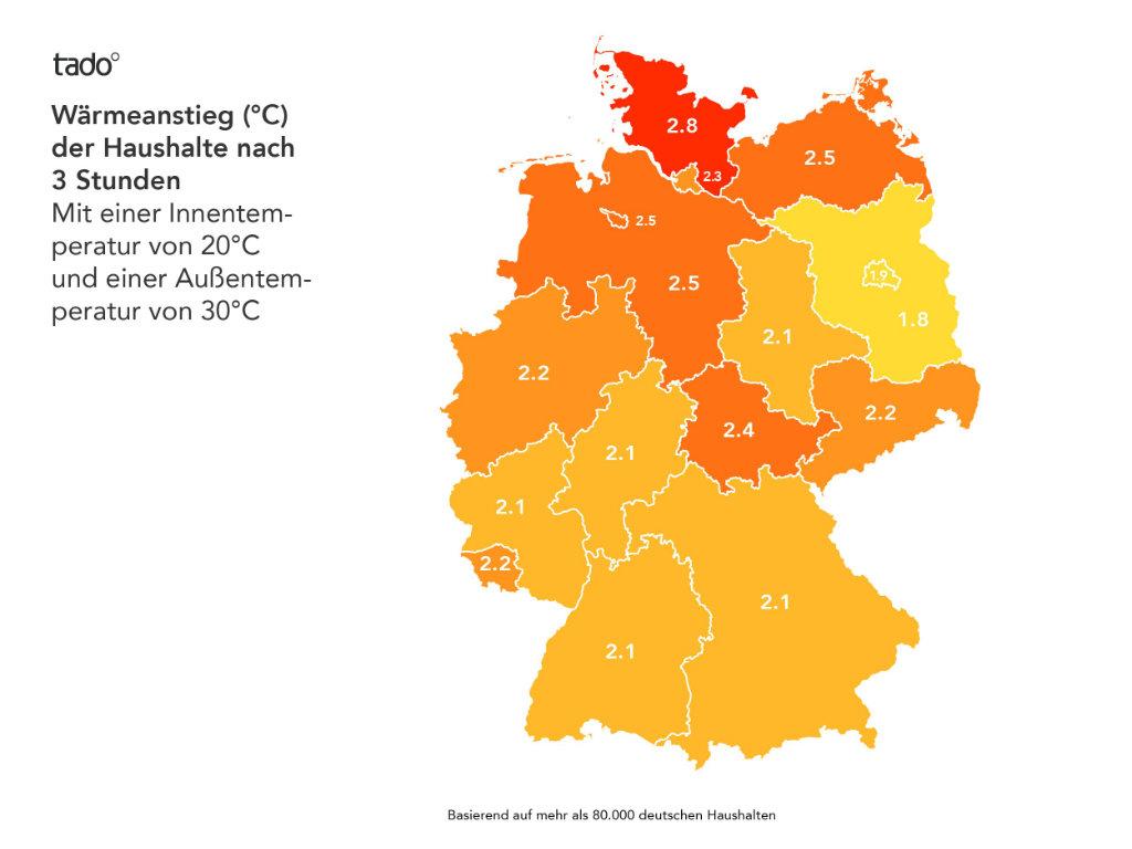 Innentemperaturanstieg in deutschen Häusern